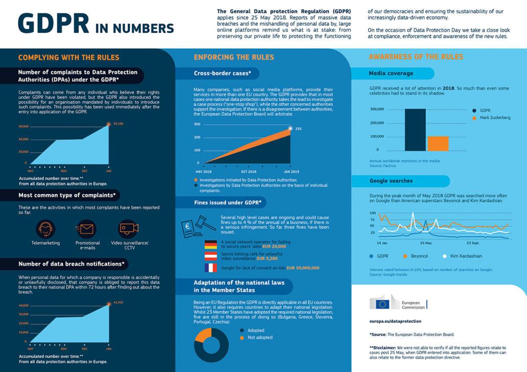 european-commission–general-data-protection-regulation-bdpr-data-breach